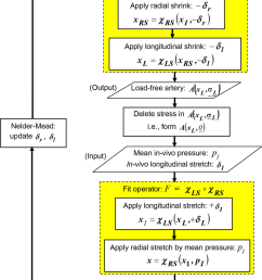 flow chart of the inverse algorithm block diagram of the inverse algorithm to compute [ 850 x 1551 Pixel ]