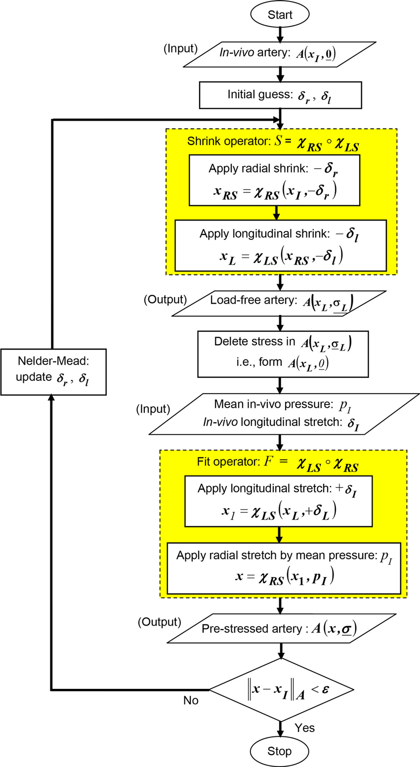 hight resolution of flow chart of the inverse algorithm block diagram of the inverse algorithm to compute