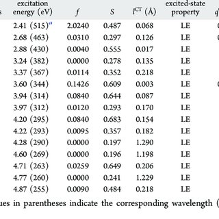Variation of the HOMO−LUMO gap with increasing conjugation