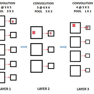 Block Diagram of Convolutional Deep Neural Network