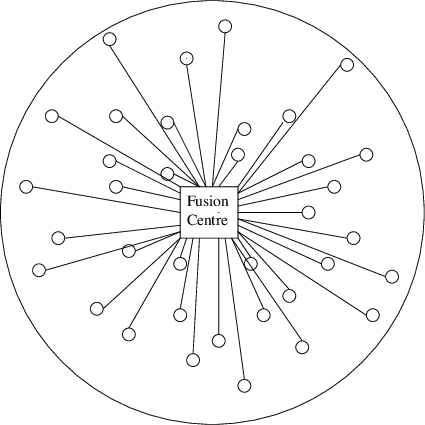 A sensor network with a star topology with the fusion