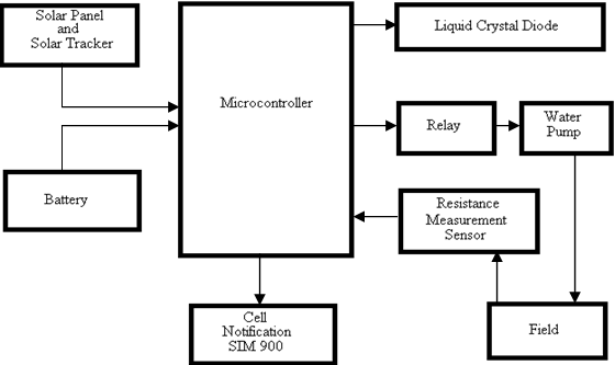 Block Diagram of Solar Automatic Irrigation Using Arduino