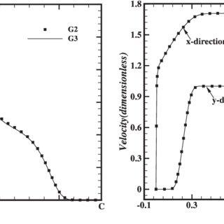 Schematics of the flow past a semi-circular cylinder: (a