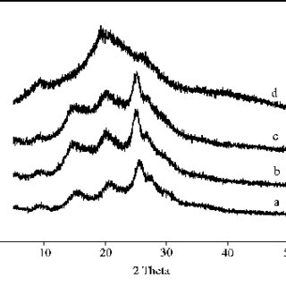 UV-Visible spectra of the synthesized PANI nanoparticles