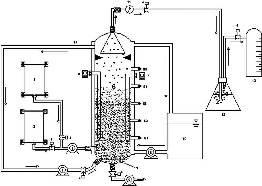 Schematic diagram of AGB reactor used in the experiment. 1