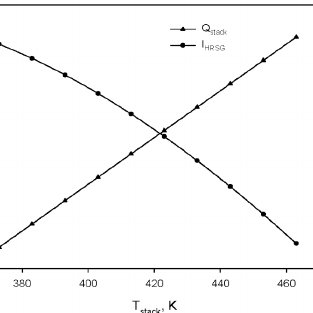 The effect of steam turbine inlet pressure on the fuel