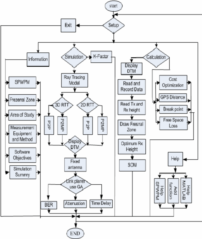 Flow chart architecture of the prototype SPWPM monitoring
