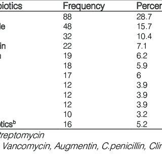 (PDF) Antibiotics Utilization and their Cost in Ayder