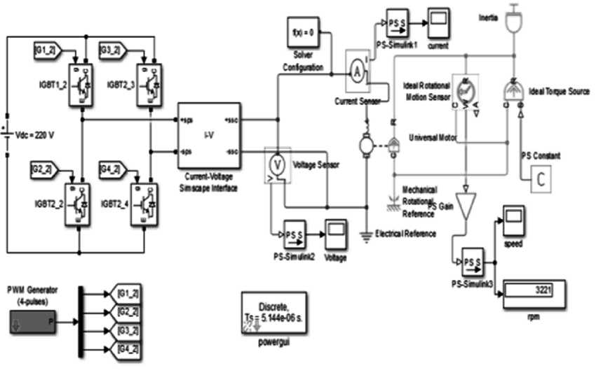 Simulation model for universal motor fed by single phase