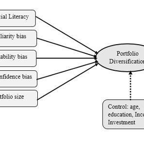 (PDF) Financial Literacy, Behavioral Biases and Investor's