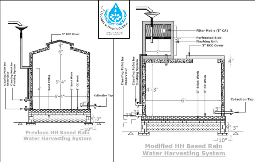 12 Design of rain water harvesting systems installed under