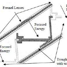 (PDF) Water Distillation Method Using Solar Power