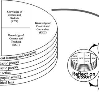 (PDF) Analysing mathematics teacher learning in lesson