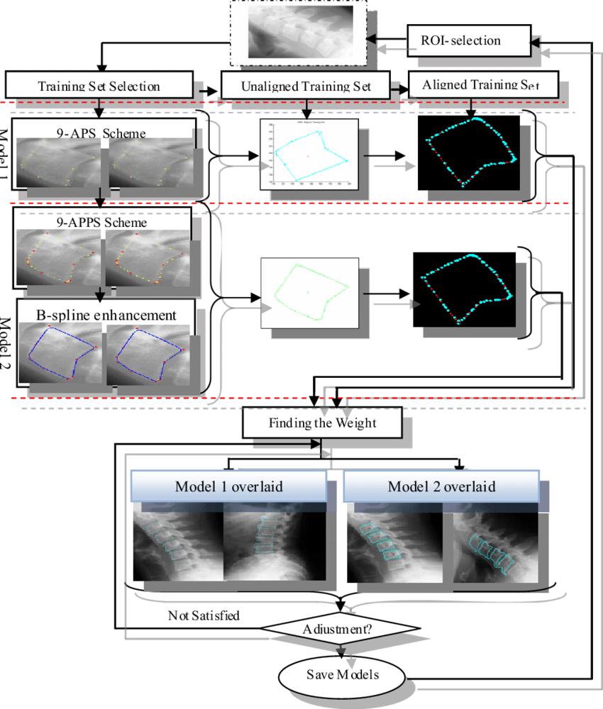 hight resolution of shape boundary determination block diagram