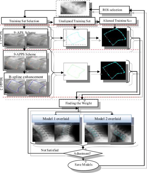 small resolution of shape boundary determination block diagram