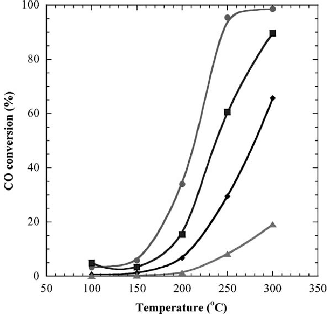 Effect of CO upon the catalytic activity of the Pt=CeO 2
