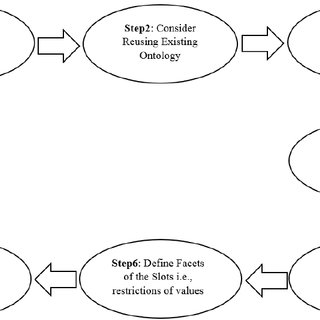 Example of schematic and semantic knowledge captured using