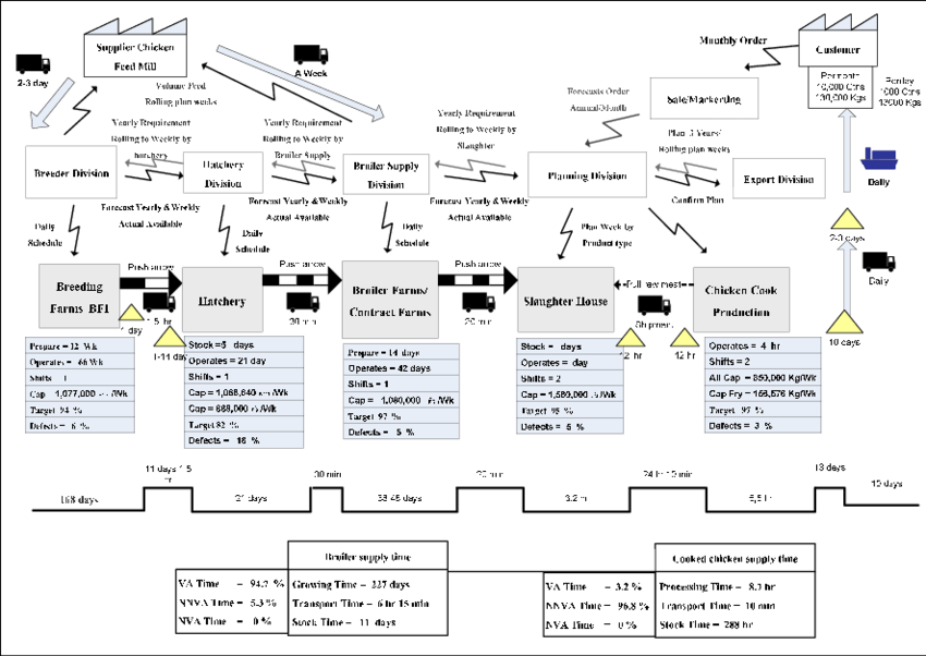 Value stream mapping of chicken product export to Japan