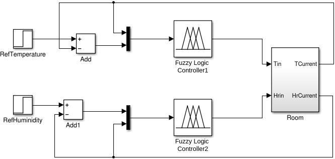Block diagram of temperature and humidity fuzzy control