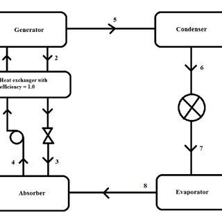 Schematic of a simple gas turbine aero-engine [35