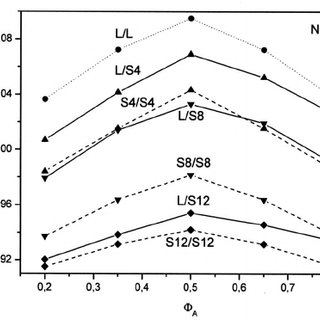 (PDF) Effective interaction parameter of linear/star