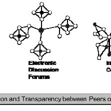 (PDF) Internet-Mediated Communities of Practice