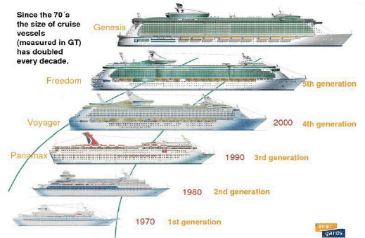 cruise ship diagram wireless winch remote wiring evolution of size download scientific