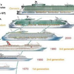 Cruise Ship Diagram 1993 Chevrolet Pickup Wiring Evolution Of Size Download Scientific