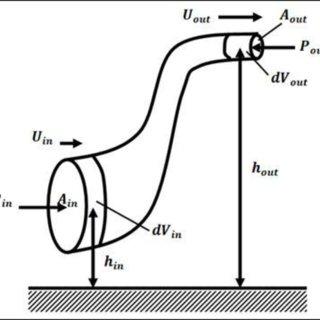 (PDF) Simulation of Loading/Discharging Procedure of Tankers