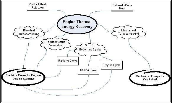 arious Methods of Thermal Energy Recovery from Internal