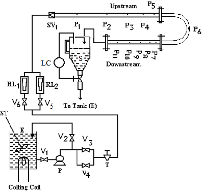 Schematic diagram of the experimental set up for U-bend