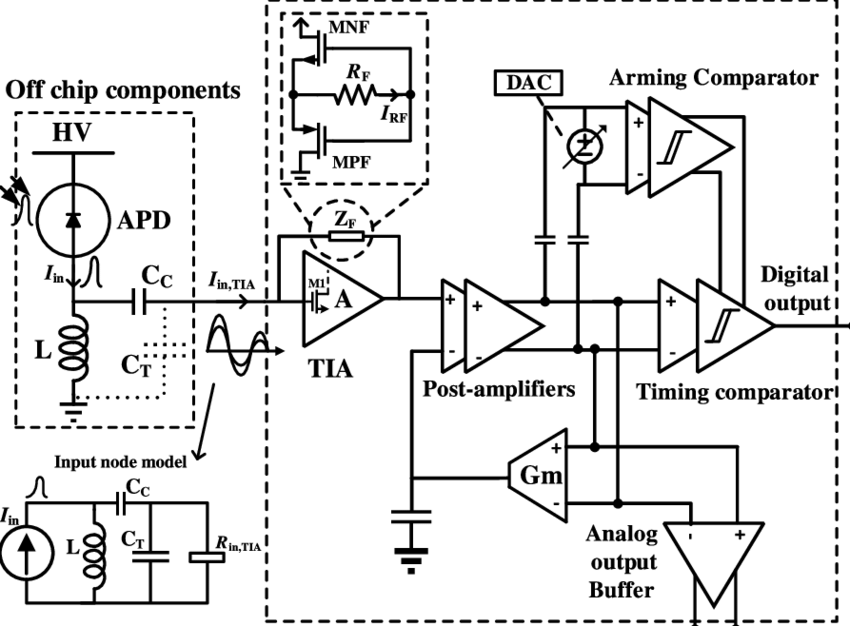 Block diagram of the proposed receiver channel. TIA
