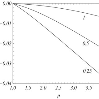 Comparison of the approximate solutions (black curves