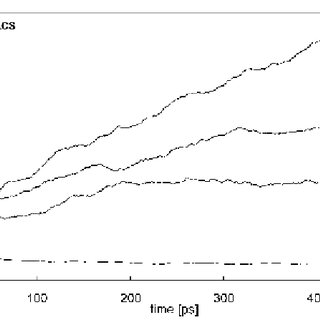 Surface area per lipid vs time using GROMACS software