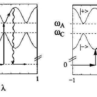 (PDF) Cavity quantum electrodynamics of ultracold atoms in