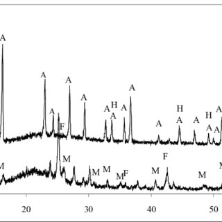 (PDF) Using of Modified AlF3 Production Waste in Cement