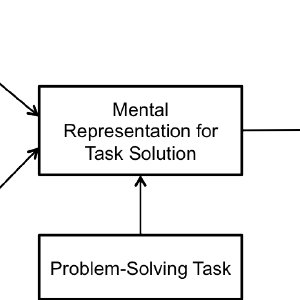 (PDF) Problem Structuring Methods in System Dynamics