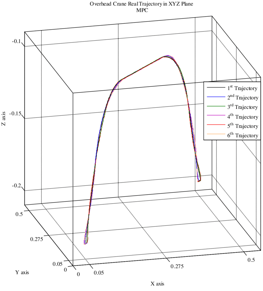 hight resolution of actual trajectory of the overhead crane load in 3d workspace with mpc
