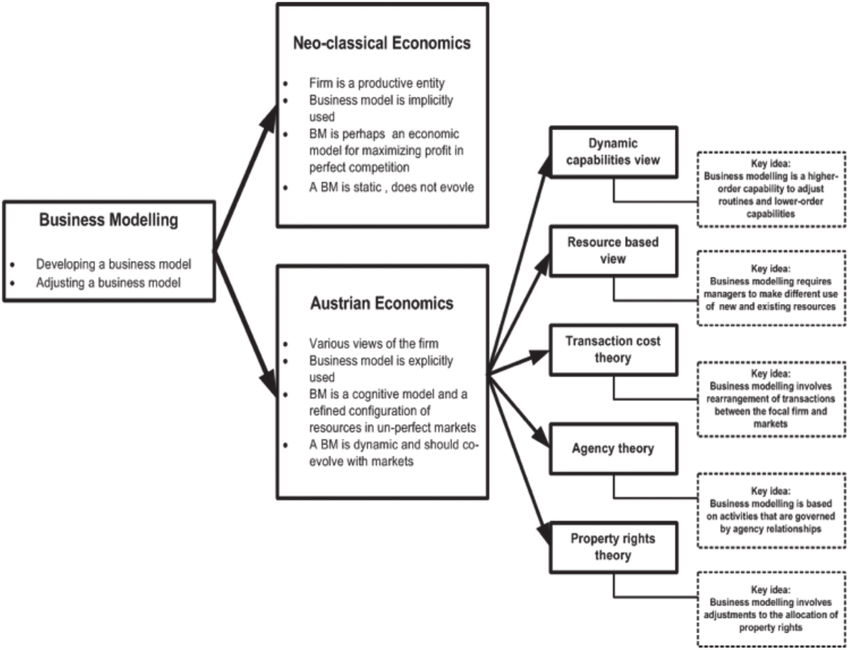 1 An outline of the economic foundation of business