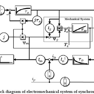Schematic block diagram of electromechanical system of