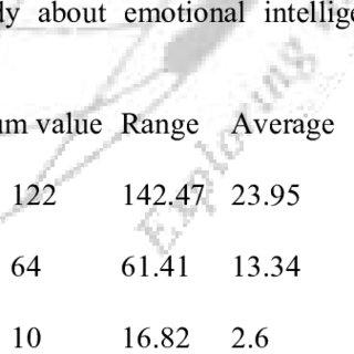 (PDF) Relation between emotional intelligence,spiritual