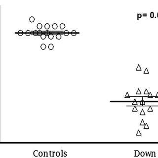 (PDF) Increased non-protein bound iron in Down Syndrome