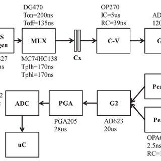 Experimental result of sine-wave capacitance measurement