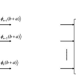 ΦADD adder circuit of depth 1 and its symbol. This circuit