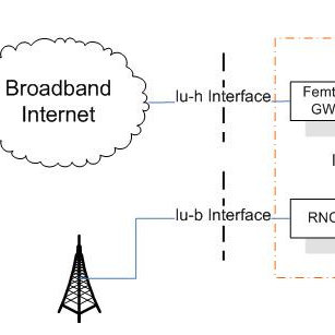 (PDF) IMS Signalling in LTE-based Femtocell Network