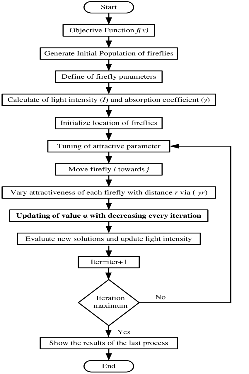 hight resolution of flowchart of modified firefly algorithm
