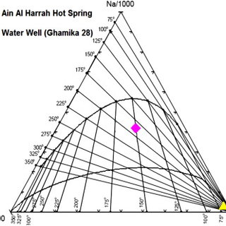 Geologic map of Wadi Al-Lith area showing Ain Al Harrah