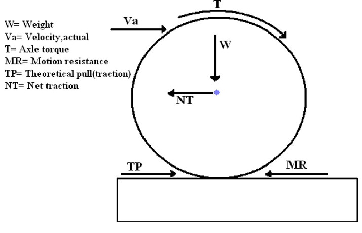 A schematic free body diagram of interaction forces
