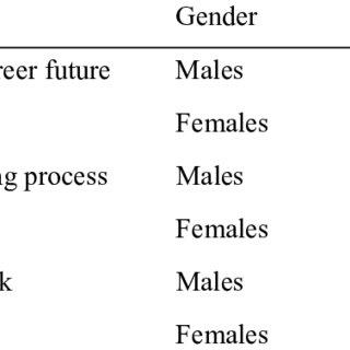 (PDF) Career Decision-Making Characteristics of Primary