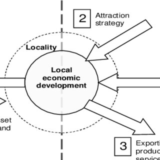 (PDF) International City Branding: Attraction Imperative